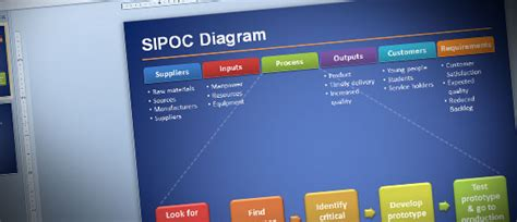 Sipoc Diagram For Six Sigma Presentations In Microsoft Powerpoint 2010 Sipoc Powerpoint Template