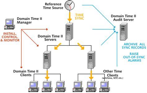 Domain Server Time Sync