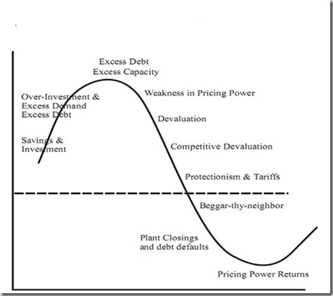 pattern of business life cycle what are some cyclical patterns in the stock market quora