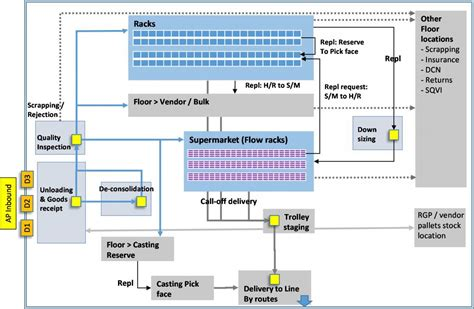 warehouse layout and flow aaa