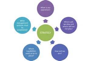 strategy the customer leadership