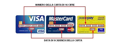 Dove Trovo Il Bic Della Banca by Tutto Sui Codici Di Sicurezza Delle Carte Di Credito