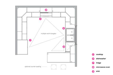 kitchen layout template peninsula kitchen layout templates