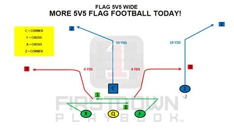 seven plays more 5v5 and 7 on 7 plays today firstdown playbook