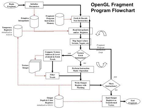 introduction to flowchart pdf d program flowcharts increase computer apqp u2014