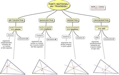 dei punti matematica screelaprof
