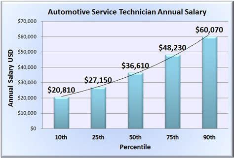 automotive service technician salary wages in 50 u s states