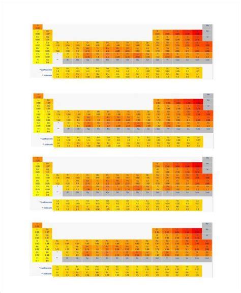 electronegativity chart template 19 electronegativity chart templates free sle