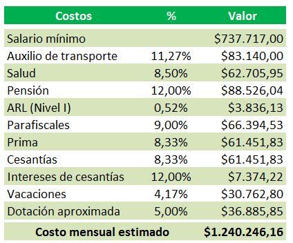 cuanto es el sueldo de sanidad en 2016 191 cu 225 nto cuesta realmente un trabajador con un salario