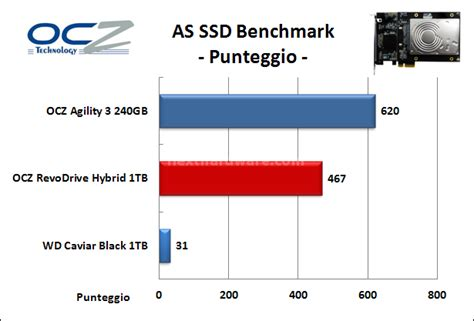 as ssd bench ocz revodrive hybrid 1tb 15 as ssd benchmark recensione