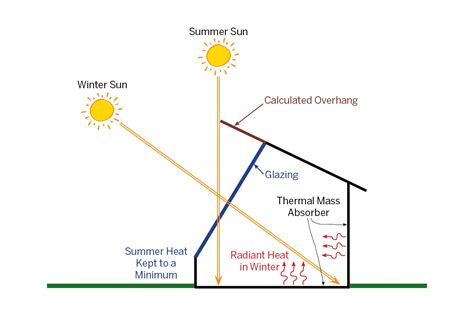 Building A Passive Solar House passive solar design greenhouse design techniques