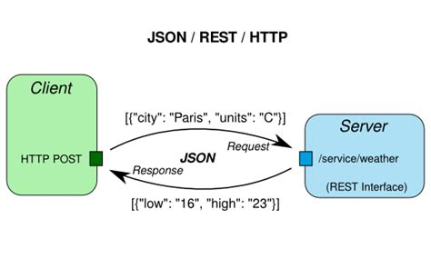 tutorial web service rest json the safety net 187 hessian