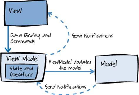 mvvm pattern là gì hola mvvm model view viewmodel pcl xamarin android