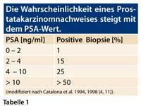 psa wert tabelle fr 252 herkennung des prostatakarzinoms vier s 228 ulen st 252 tzen