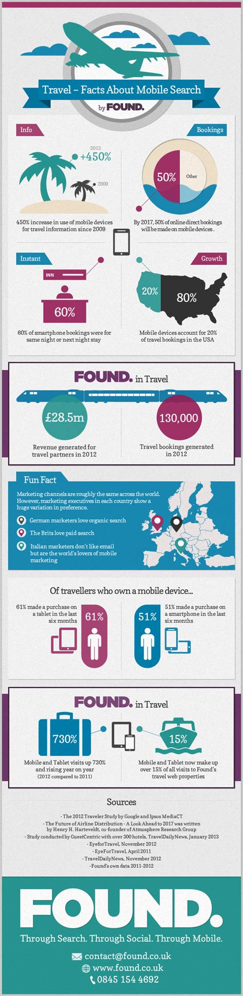 Mobile Lookup Uk Travel Facts About Mobile Search Infographic