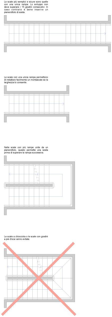 larghezza minima scale interne scale re ascensori