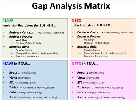 Gap Analysis Exle Template Business Software Gap Analysis Template