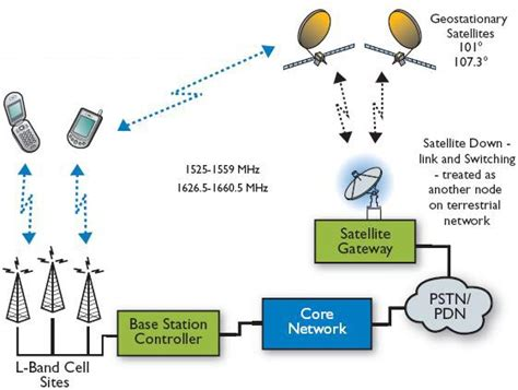 mobile communication system convergence of terrestrial and satellite mobile