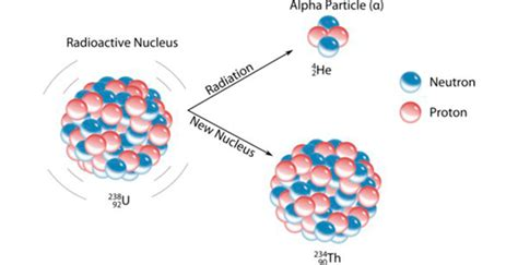 alpha definition alpha and beta decay nuclear radiation