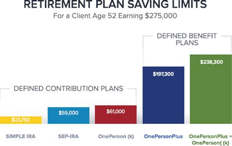 small business retirement plans simple ira sep ira qrp compare defined benefit vs defined contribution plans
