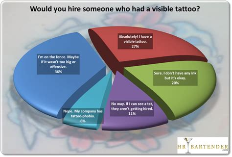 tattoos in the workplace statistics would you hire someone with a visible poll