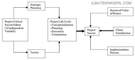 metode layout dalam manajemen operasi mega structure design definisi proyek