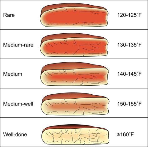 best 25 steak temperature ideas on pinterest steak