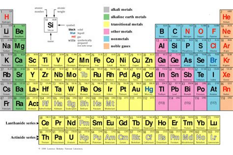 periodic table of elements quizzes periodic tables