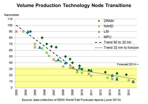dma article new year s data predictions for 2015 technology node transitions slowing below 32 nm semi org