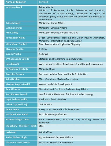 list of cabinet ministers in mf cabinets