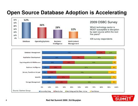 best open source database doing more with less the economics of open source