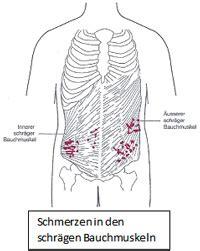schmerzen in der linken brust beim liegen chronische unterleibsschmerzen was schmerzt und wo