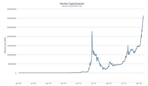 bitcoin value today bitcoin price jumping fast regulators worried