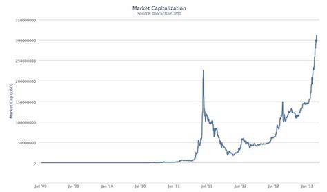 bitcoin market bitcoin price jumping fast regulators worried