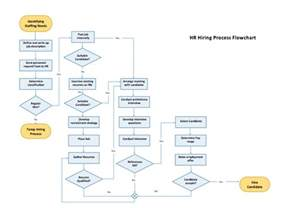 Microsoft Word Flowchart Template by Process Flow Chart Template Microsoft Word Templates