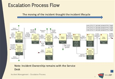 escalation flowchart escalation procedures template incident escalation process