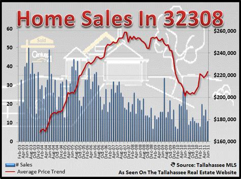 32308 home sales report