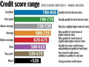 credit ratings chart credit score ratings chart maintaining your corporate