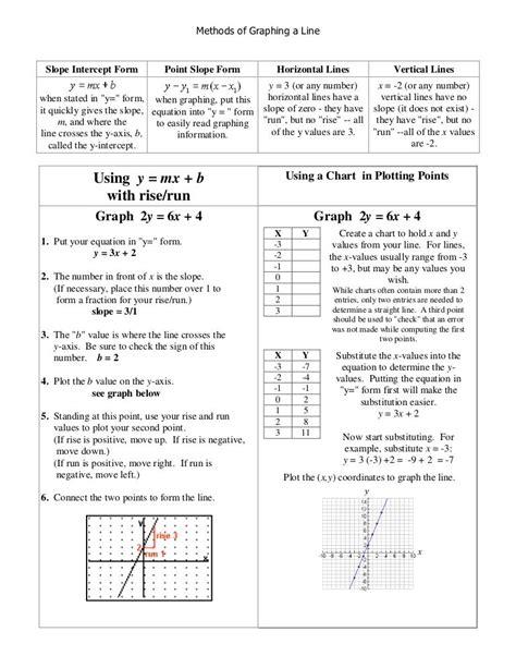 slope intercept method methods of graphing a line slope intercept form point