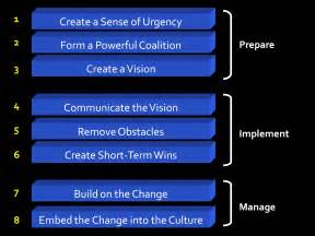 8 Steps For by Teleworker Toolkit The Basics Of Change Management