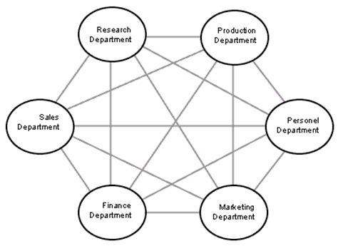 matrix structure diagram october 2014 plidon s