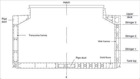 bulk section understanding design of bulk carriers