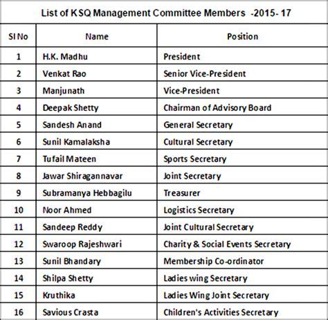 K Sq 2 hk madhu elected president of karnataka sangha qatar coastaldigest the trusted news