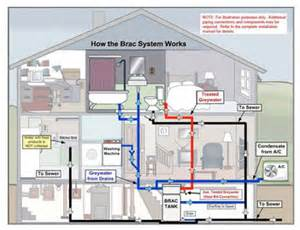 gray water systems for homes greywater recycling systems water treatment systems for