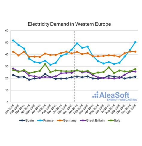 consumption pattern en francais assesment of the electricity consumption in europe for the