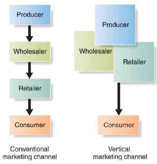 Vertical Marketing System Mba by 마케팅용어 Vertical Marketing System Vms 수직적 마케팅 시스템 네이버 블로그