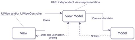 design pattern overview an overview of architectural design patterns for ios