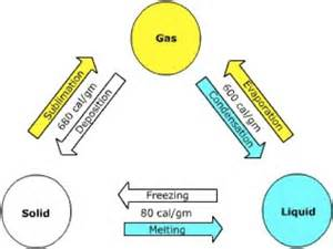 Which Element Has The Fewest Protons Chemistry 1021 With Wise At Of