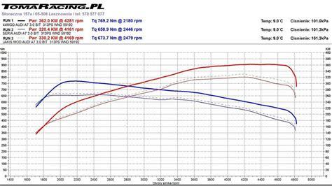 Audi A7 3 0 Tdi Chiptuning by Chip Tuning Audi A7 3 0 Tdi Biturbo Tomaracing