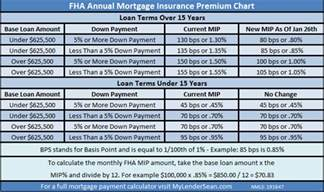 how much is annual home insurance fha loans home loans by